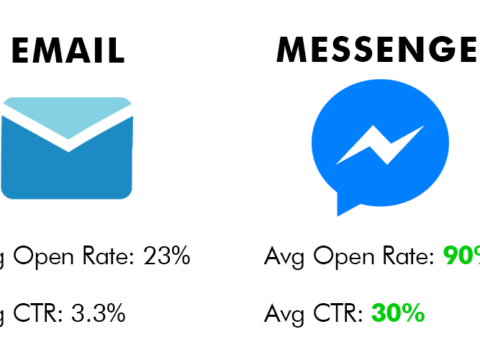 What is Facebook Messenger marketing and why should your business be using it?