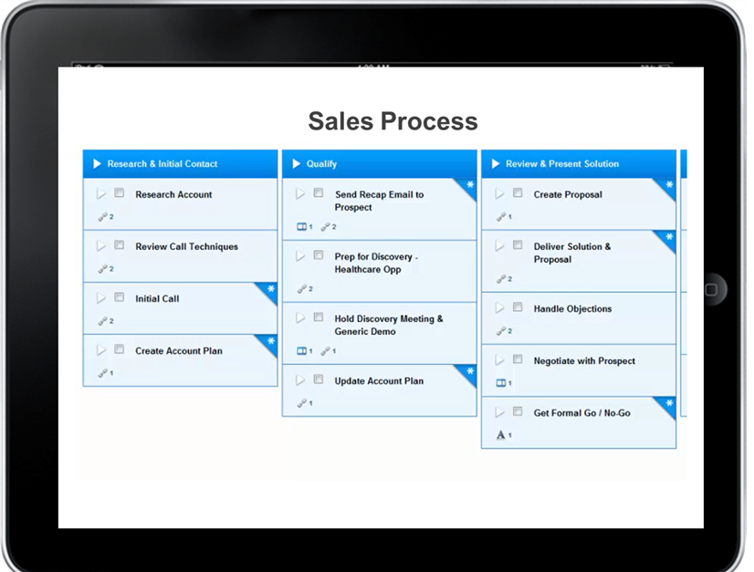 How a strategic sales playbook grows revenue smarketing cloud sciox Choice Image