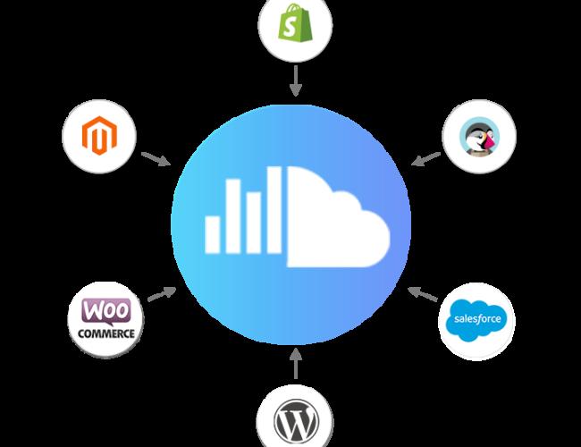 Marketing Cloud 4